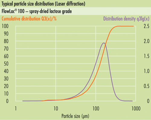 Typical particle size distribution (PSD) ofsomething new