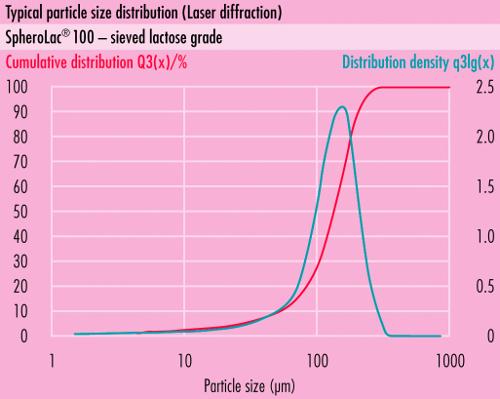 Распределение частиц по размерамsomething new